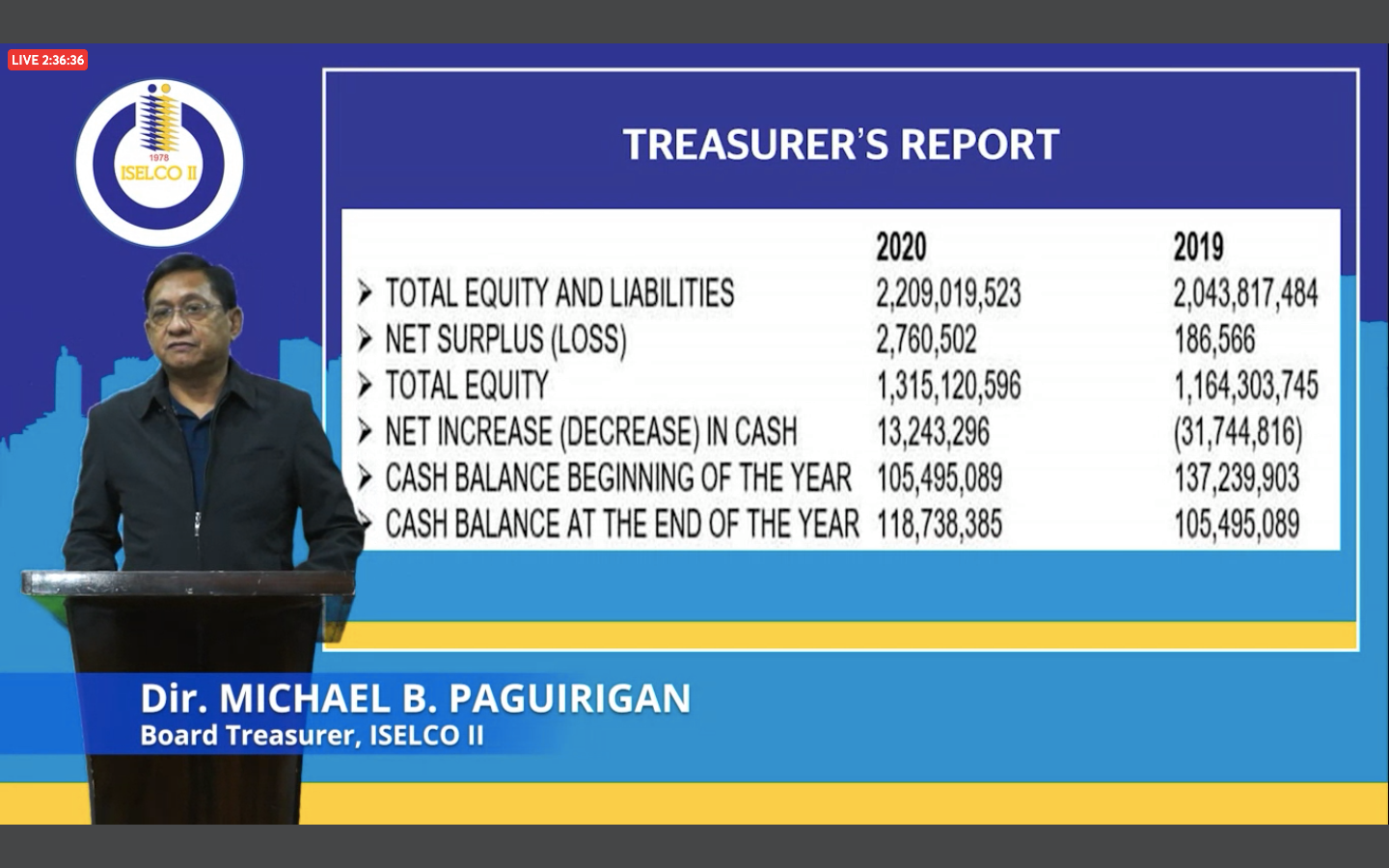 Currently on the Treasurer's Report